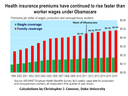 Health Insurance Have Sustained To Increase Faster Than Worker Wages