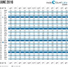 June Tide Chart Bali World News Views Large 6 4 Earthquake Strikes On