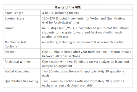 ets gre essay topics how is the gre scored kaplan test prep