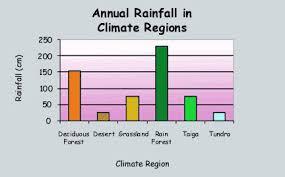 Taiga Temperature Chart Foss Weather Climate Region Taiga