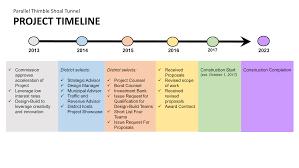 Picture Timeline Cbbt Ptst Project Timeline
