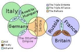 Causes Of World War I Wikipedia