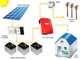 grid tie solar system with battery backup layout components