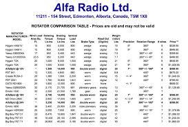 Ham Radio Comparison Chart Antenna Rotator Comparison Table Resource Detail The
