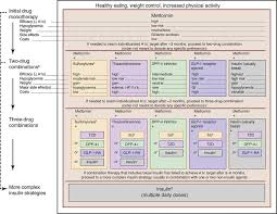 Glp 1 Agonist Comparison Chart Care Pathway For Treatment Of Type 2 Diabetes 1 A1c