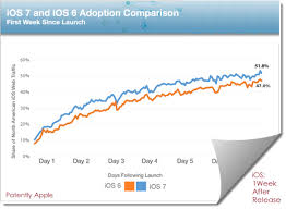 Ios Adoption Chart Ios 7 Rockets Above 50 Adoption In One Week Leaves Android