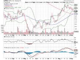 3 Big Charts For Thursday Intel Corporation Intc