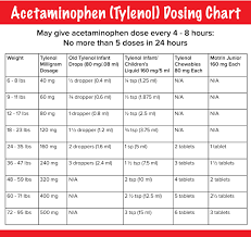 25 Proper Acetaminophen 160mg 5ml Dosage Chart
