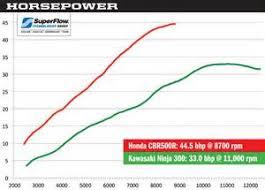 similiar honda 300 chart keywords 2013 honda cbr500r vs 2013 kawasaki ninja 300 horsepower chart