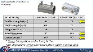 Die Cast Electrical Fittings Vs Alloy Steel Electrical