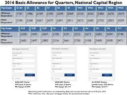 Military Basic Allowance