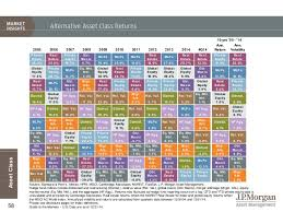Jp Morgan 2015q1 Guide To The Markets