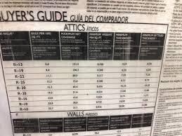 Attic Cat Insulation Coverage Chart Attic Ideas