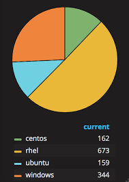 Grafana Pie Chart Query Monitoring Camel With Prometheus In Red Hat Openshift Open