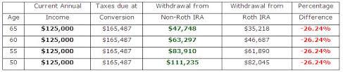 Delta Financial Advisors Roth Ira Conversions