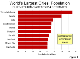 largest world cities 2016