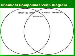 Ionic Vs Covalent Bonds Venn Diagram Chemical Bonding Objectives Understand Why Compounds Exist