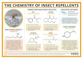 the chemistry of insect repellents 2016