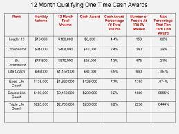 Amway Income Chart Brelin Amway Percentage Chart Chart