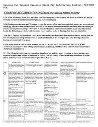 Hawaiian Slack Key Guitar Chord Chart Section 4a Chart Of Recorded Tunings By Dancingcat9 Issuu