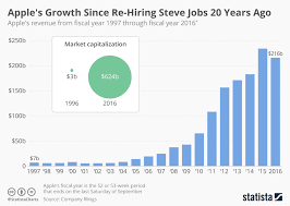 Chart Apples Growth Since Re Hiring Steve Jobs 20 Years