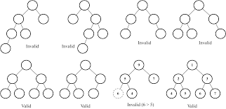 The Binary Heap Data Structure Learning Javascript Data