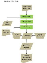 Preventive Maintenance Process Flow Chart 70 Expert Preventive Maintenance Process Flow Chart