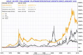 Gold And Silver Year 2014 In Review Goldbroker Com