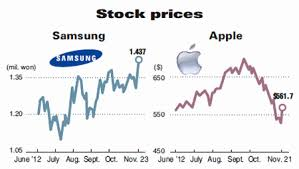 Samsung Stock Quote