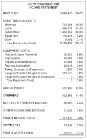 Company S Net Worth Under Fontanacountryinn Com