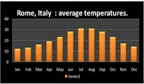 The Weather In Rome Planning When To Visit