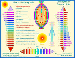 Vibrational Frequency Chart Vibration Frequency W L Collins Project Portfolio