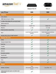 Fire Tv Comparison Chart Amazon Fire Tv Vs Roku 3 Amazon Fire Tv Tvs Tv Reviews
