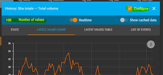 Point Valuation Charts Is Is Possible To Change Default Of Point Values Returned