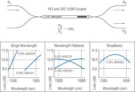 1x2 And 2x2 Singlemode Fiber Optic Couplers