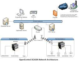 what is scada scada systems for electrical distribution what is scada