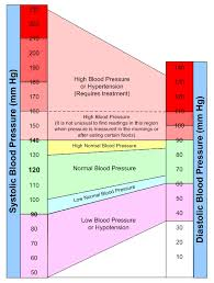 Female Normal Blood Pressure Chart High Blood Pressure Blood Pressure Diet Blood Pressure