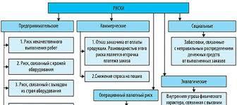 Диплом курсовые рефераты на заказ nalegko ВКонтакте Курсовые работы и рефераты на тему Риски содержание оформление