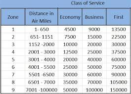 Ba Avios Partner Award Chart Miles And Money Miles And Money