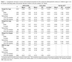 Distortions In Child Nutritional Diagnosis Related To The