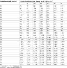 Fetal Humerus Length Chart The World Health Organization Fetal Growth Charts A