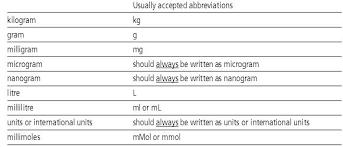 Mg To Mcg Conversion Chart Milligrams To Kilograms To Grams