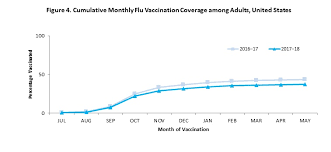 Schedule flu shots for the whole family online or just walk in to your nearest walgreens pharmacy. Estimates Of Influenza Vaccination Coverage Among Adults United States 2017 18 Flu Season Fluvaxview Seasonal Influenza Flu Cdc