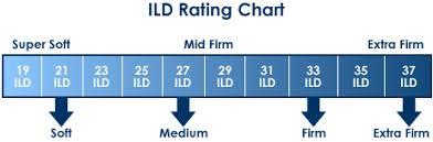 Foam Density Rating Chart Best Memory Foam Mattress Reviews Mattresshelp Org