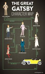 the great gatsby character map ly the great gatsby character map infographic