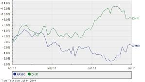 Aramark Stock Chart Aramark Larger Than S P 500 Component Denbury Resources
