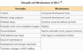 What Is Sdlc Manual And Automation Testing What Is Sdlc