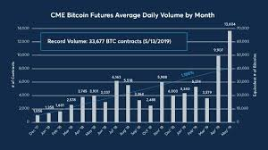 Cme Charts May Was Best Month For Cme Bitcoin Futures Volume Since 2017