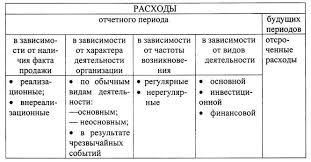 Состав и классификация затрат и расходов стр  Классификация расходов экономического субъекта по различным признакам