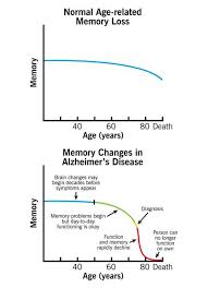 Difference Between Alzheimer S And Dementia Chart Alzheimers Disease Cleveland Clinic